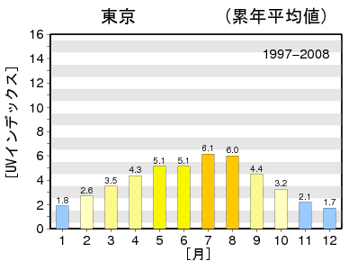 【紫外線対策】アクアスパークリングシールドキャンペーン